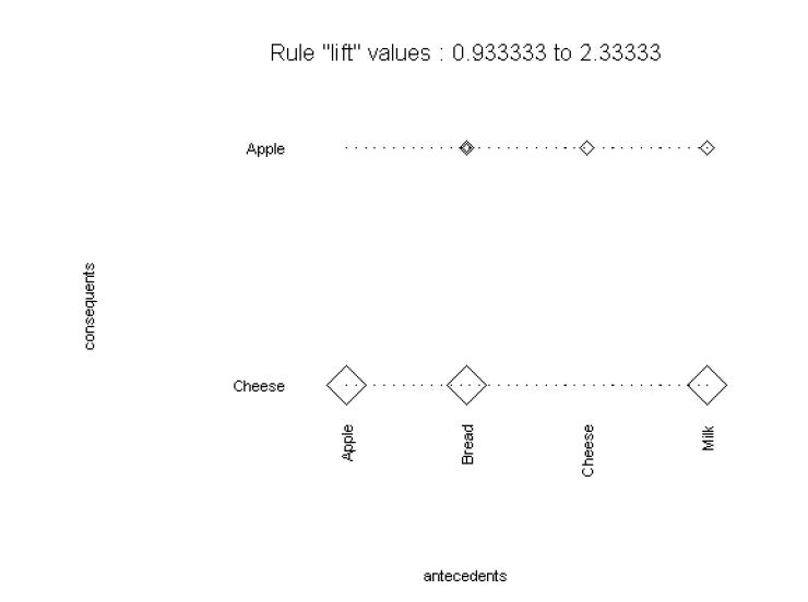 S+ Market Basket Analysis