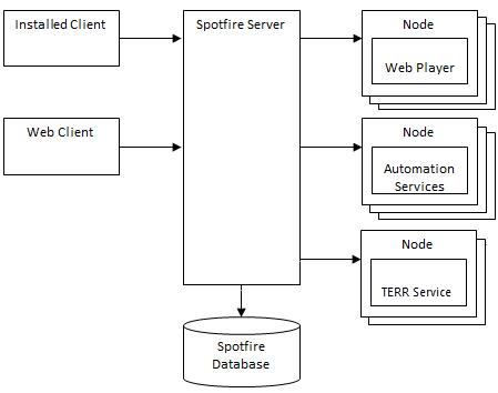 Spotfire Server configuration tool